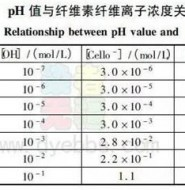 PH值对面料染整加工过程的影响