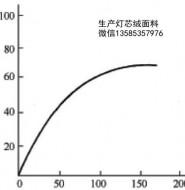影响活性染料固色率的因素