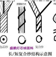 常用纱线的结构特征