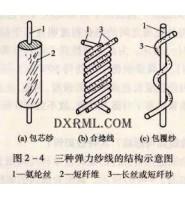 氨纶弹性纤维成纱的形式,氨纶纤维的由来及其主要性能