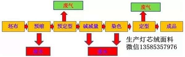 染整工艺流程