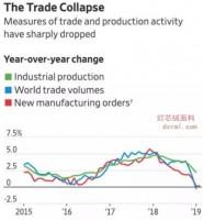 全球贸易正快速崩溃!纺织行业淡季将至,纺织人需提前做好准备!