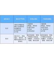 棉、麻面料的特性以及棉麻面料常见质量问题分析和面料疵点的预防方法