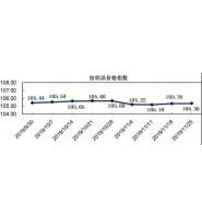 中国轻纺城2019年11月26日市场营销数据及价格指数预测