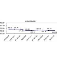 中国轻纺城冬市纺织品销量、纺织品价格指数