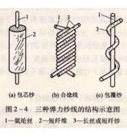 什么是氨纶纤维?氨纶纤维的由来及其主要性能