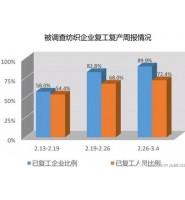 纺织企业和纺织市场复工比例稳步提高!纺织行业复工复产稳步推进!