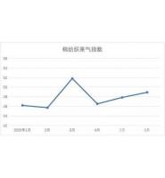 2020年6月中国棉纺织行业:降幅连续两月收窄