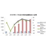 纺织外贸回暖:7月出口大涨10.4%!纱线和秋冬面料订单都在增长!