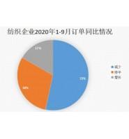 上海纺博会走访,透视一线纺织企业1-9月份纺织行情发展走势?