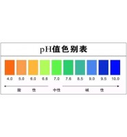 什么是pH值?纺织面料pH值的要求,面料pH值异常的原因