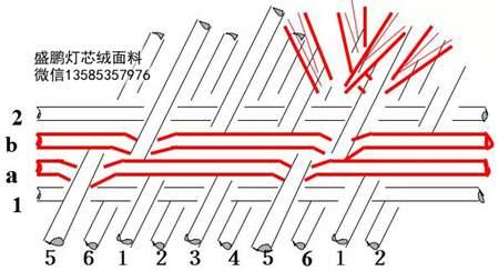 起毛起绒组织的构成是利用一个系统的经纱或纬纱与地组织配合所构成