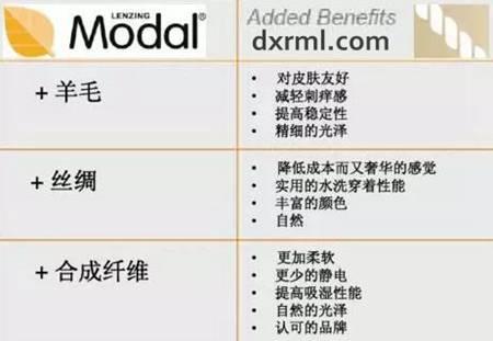 莫代尔(Modal)纤维混纺性能