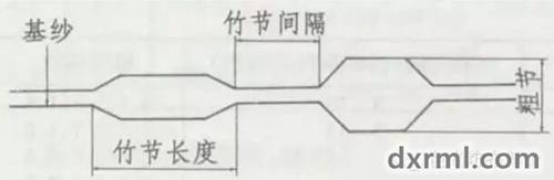 竹节纱参数