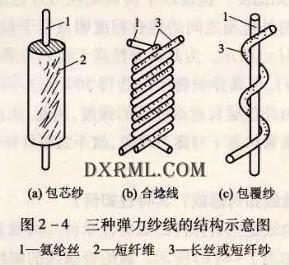 氨纶弹性纤维成纱的形式