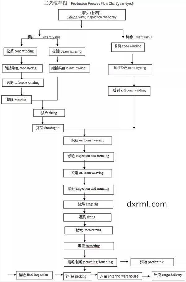 色织布生产流程