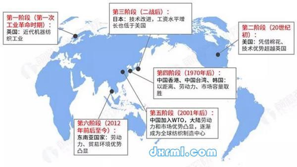 全球纺织业的转移