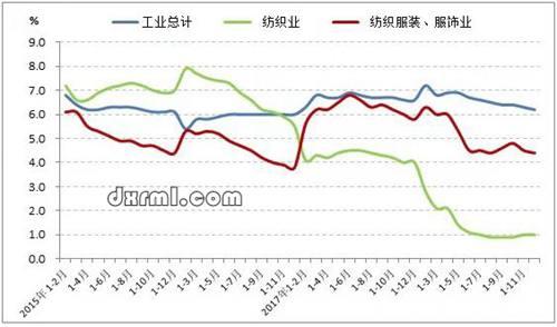 2015-2018年服装行业工业增加值增速变化情况