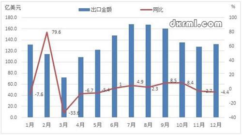 2018年中国服装月度出口情况