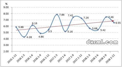 2015-2018年重点监测纺织服装市场成交额累计增速情况