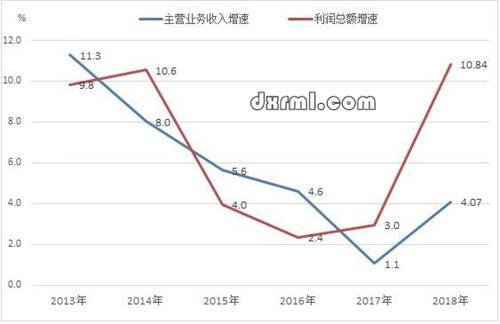 2013-2018年服装行业规模以上企业主要效益指标增速变化情况