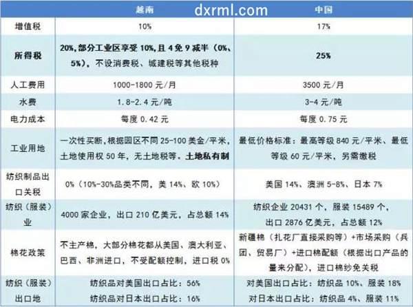越南与中国纺织行业对比