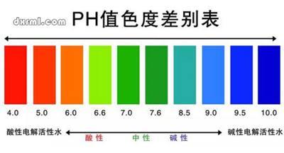 pH值的定义