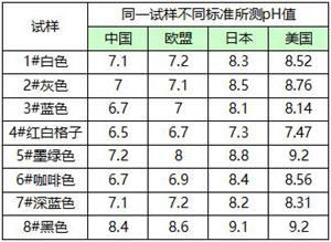 不同测定标准下全棉织物水萃取液的PH值