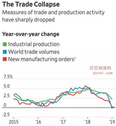 全球贸易正快速崩溃