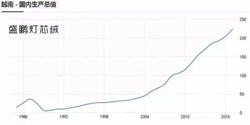 越南国内生产总值