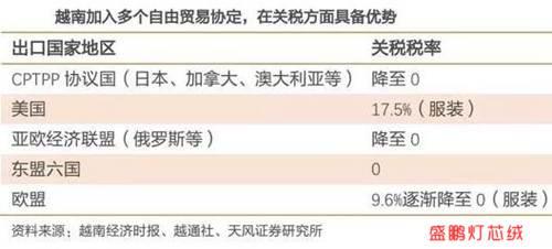 越南纺织关税优势