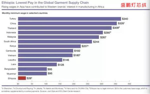 全球服装厂工人收入