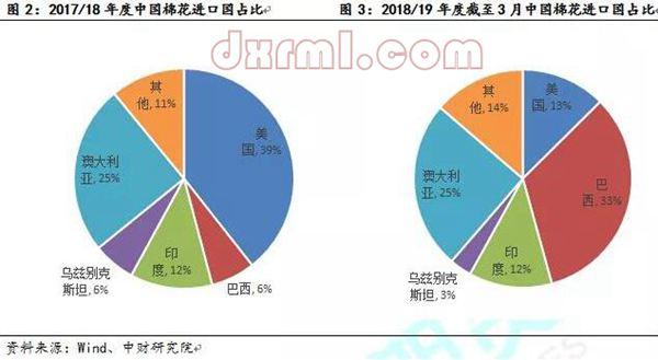 中国棉花进口国占比