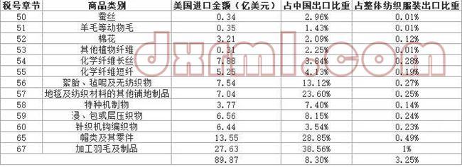 2018年中国2000亿美元清单涉及纺织品服装类别