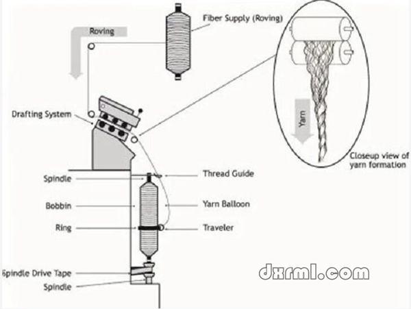 环锭纺的纺纱方式