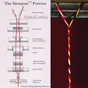 赛络纺的纺纱方式