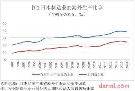 日本制造业企业海外生产比率