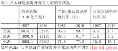 日本制造业海外销售情况