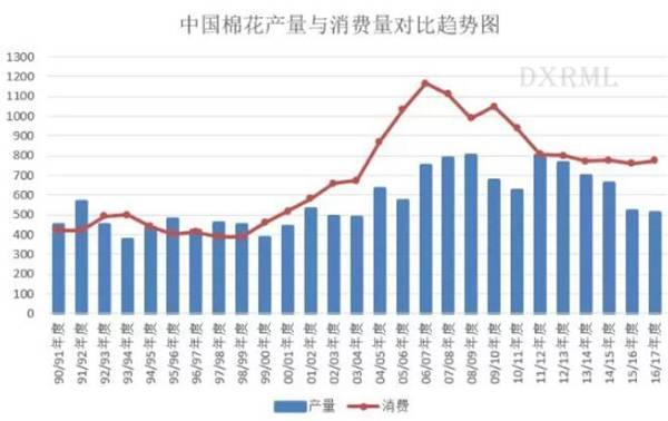 中国棉花产量和消费量