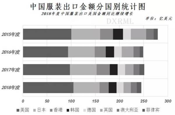 中国服装出口各国金额