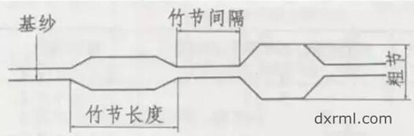 竹节纱主要参数