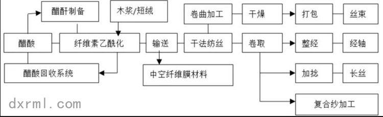 醋酸纤维的生产工艺