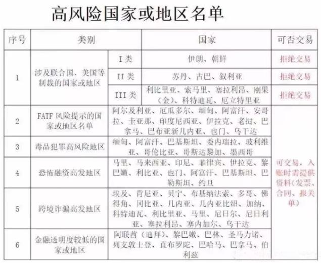 外贸高风险国家或地区名单