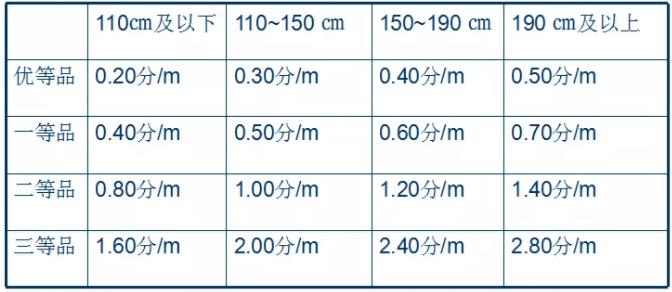 棉本色布评等标准
