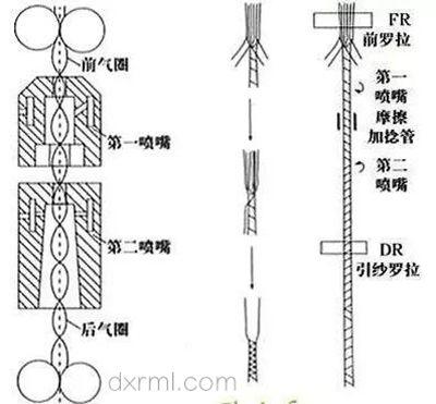 喷气纺与涡流纺的鉴别
