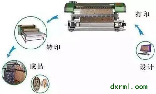 数码印花流程