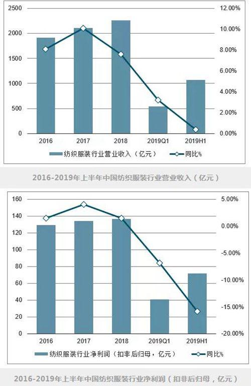 纺织行业营业收入及利润
