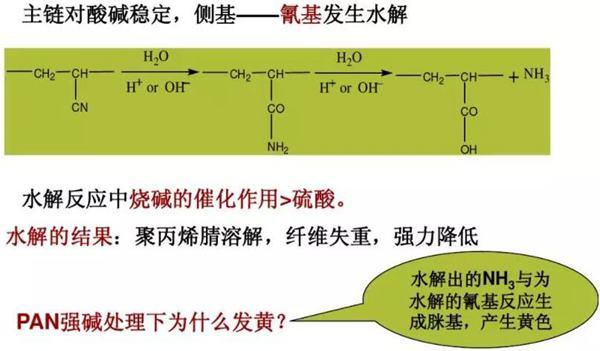 腈纶的耐酸碱性