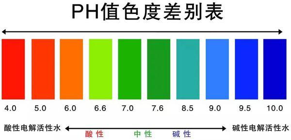 pH值色度差别表