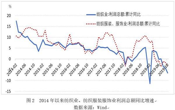 纺织行业盈利能力下降